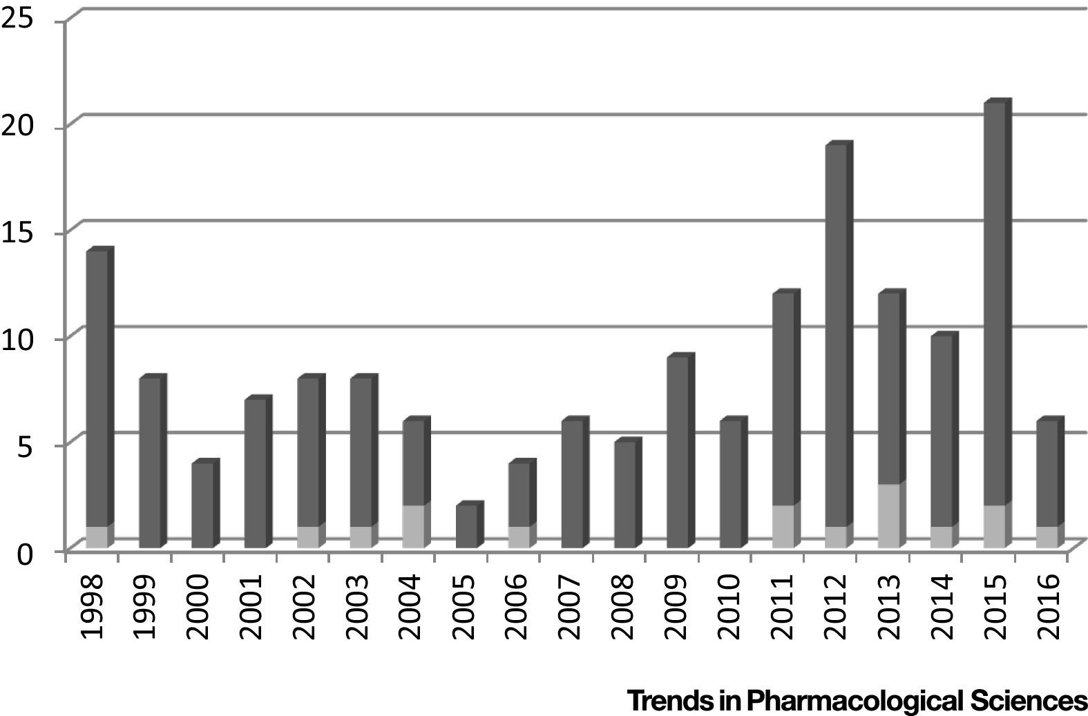 Precision Medicine in Immuno-Oncology Covance CRO Blog