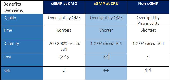 cGMP Pharmacy Blog Table