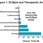ELISPOT Addresses the Complex Questions Arising From Vaccine and Novel Therapies