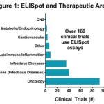 通过酶联免疫斑点法(ELISPOT)解决疫苗和新颖疗法带来的复杂问题