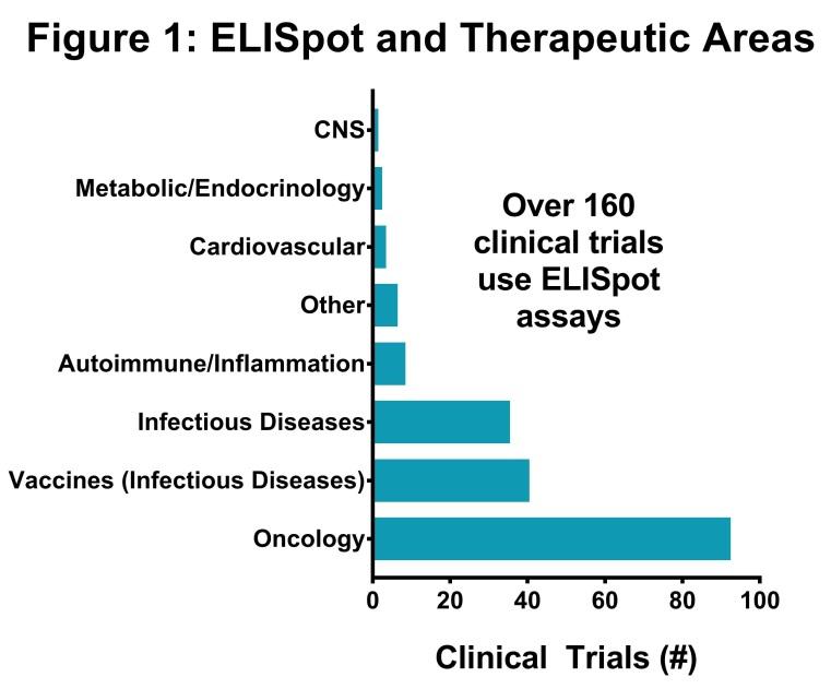 ELISPOT Chart