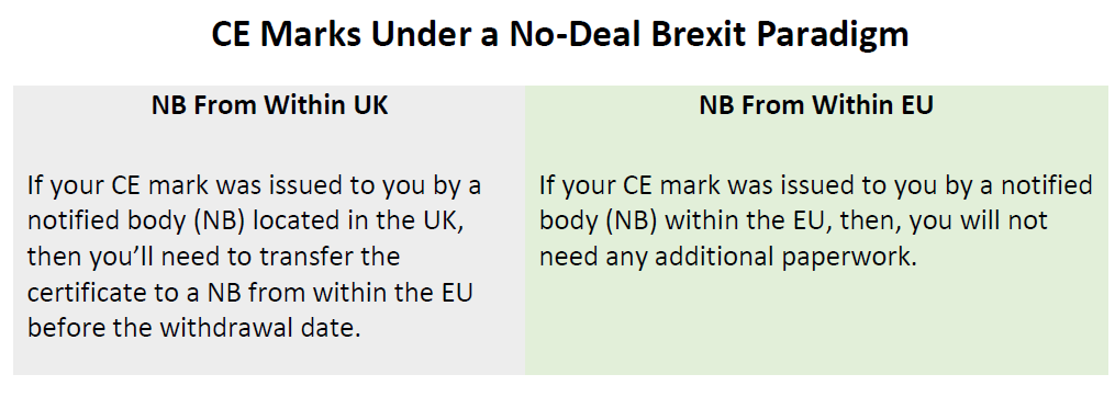 Chart of CE Marks Under a No-Deal Brexit Paradigm