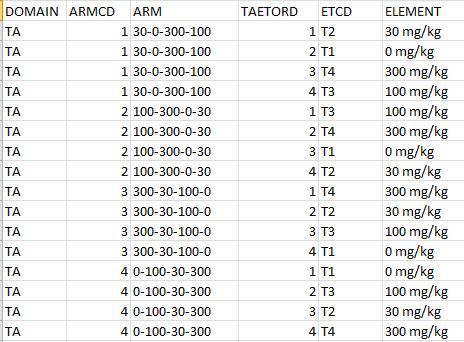Exemples de branche de l'essai (TA)