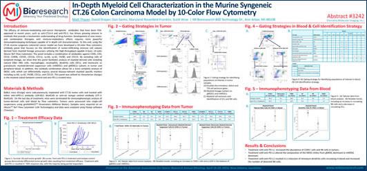 10 色フローサイトメトリーによるマウスの同系 CT.26 結腸がんモデルをもとに詳細に解析された骨髄性細胞