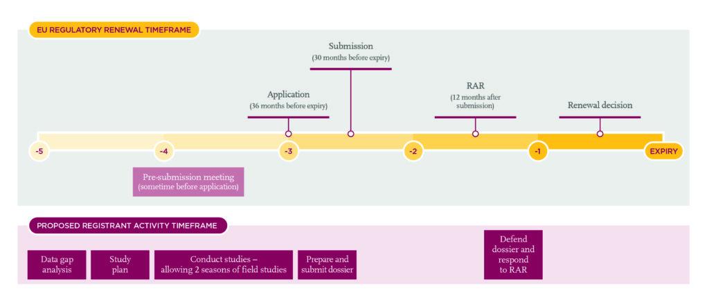 EU Regulatory Renewal Timeframe