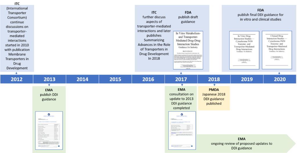 How DDI regulatory guidance has changed over time.